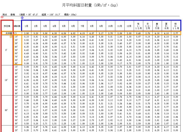 月平均斜面日射量