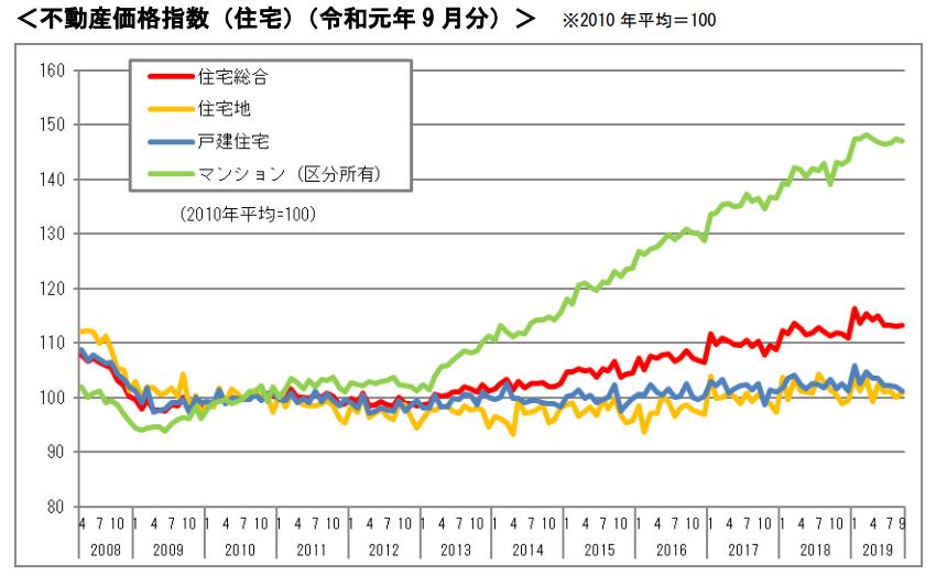 不動産取引価格指数 推移 グラフ