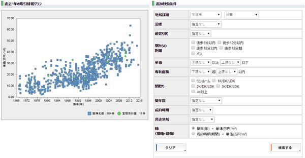 レインズ取引情報検索‐グラフ