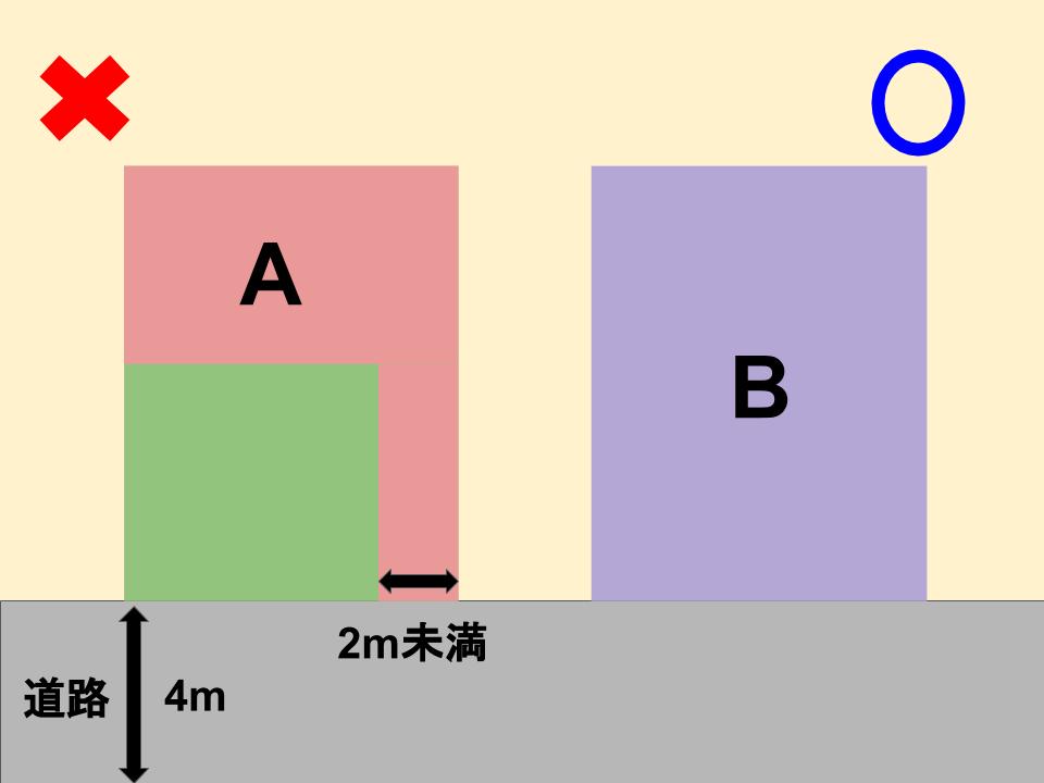 再建築不可物件の説明図