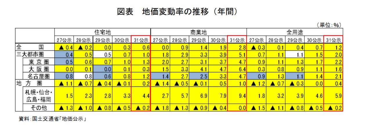 地方圏の地価変動推移