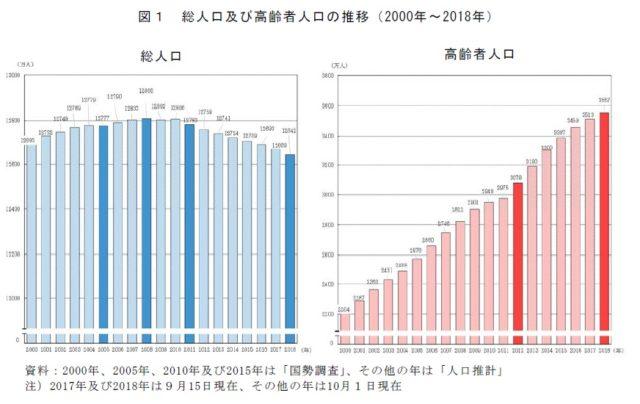 高齢者の人口推移