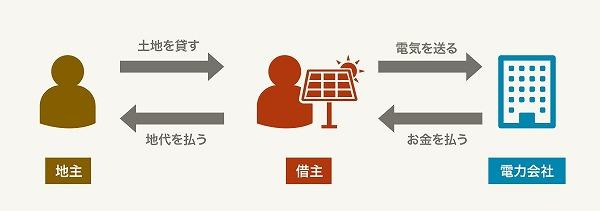 太陽光発電に土地貸し