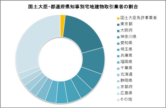 宅地建物取引業者の割合