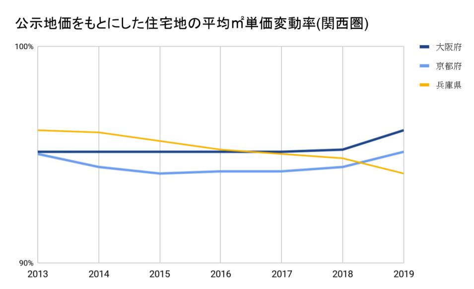 公示地価をもとに下の関西圏の住宅地 平均㎡単価の対前年変動率