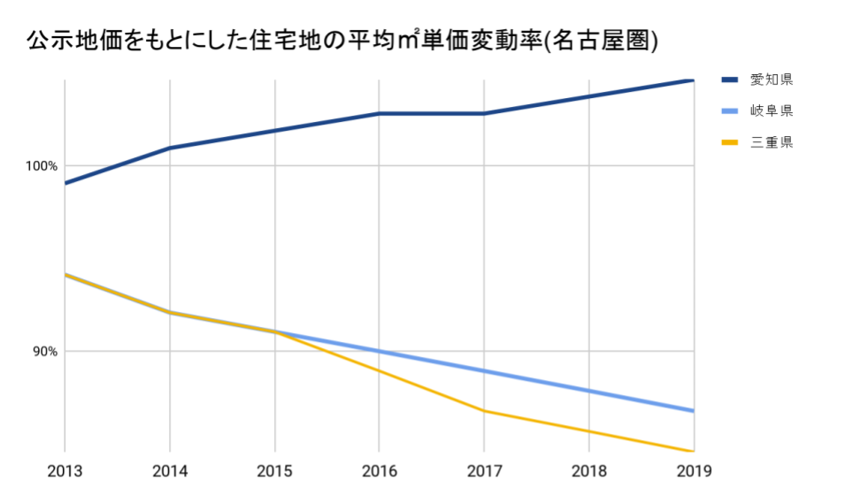 公示地価をもとにした名古屋圏の住宅地 平均㎡単価の対前年変動率