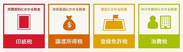 土地や家の売却にかかる税金
