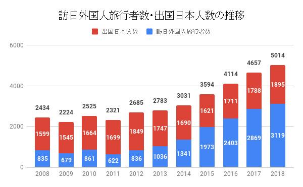 外国人観光客の増加と宿泊施設の不足は民泊で解決