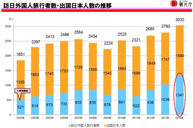 訪日外国人旅行者数