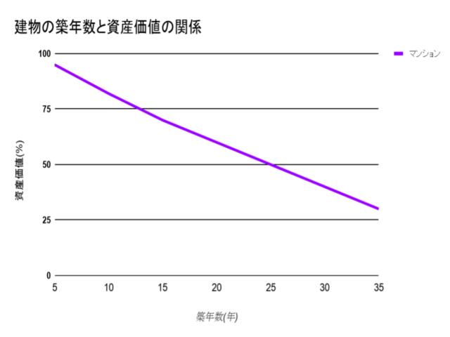 マンションの築年数と資産価値の関係_グラフ