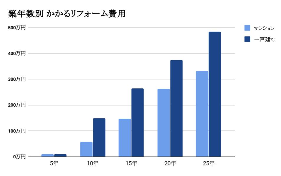 築年数別 かかるリフォーム費用 グラフ