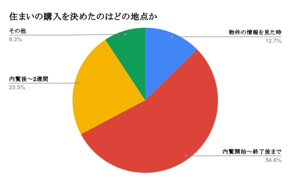 住まいの購入を決めたのはいつの地点か 円グラフ 約7割が内覧の終了時までに購入の意思決定をしている