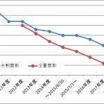 太陽光発電における最新の売電価格と推移・今後の予想