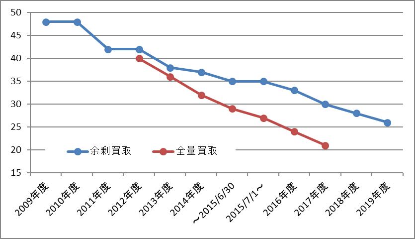 太陽光発電売電価格の推移