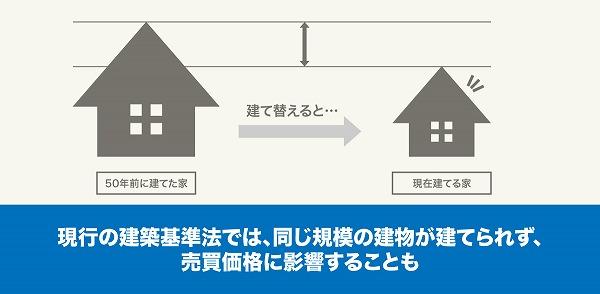 建築基準法による制限