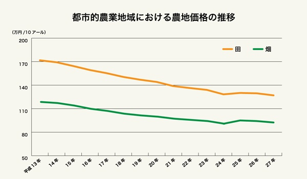 農地価格の推移