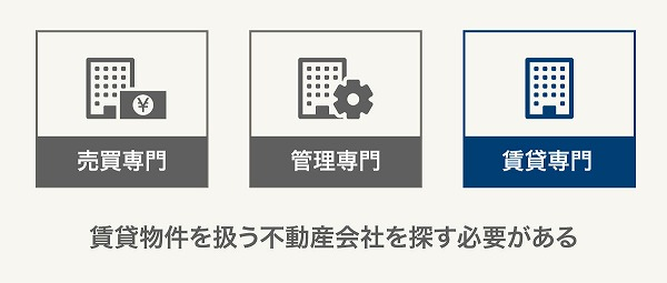 不動産会社の分類