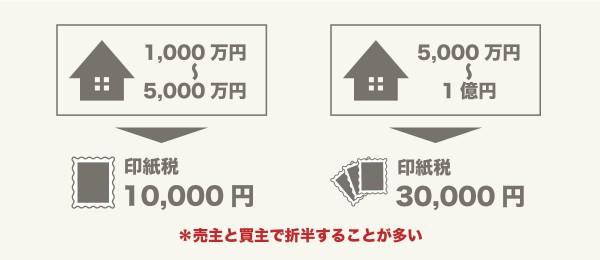 売却時の印紙税