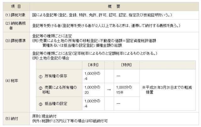 不動産税金の登録免許税