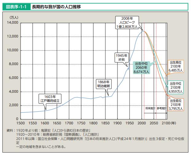 人口減少グラフ