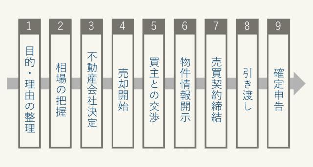 家を売る方法のステップ図示化、ステップ1の目的・理由の整理からステップ9の確定申告まで