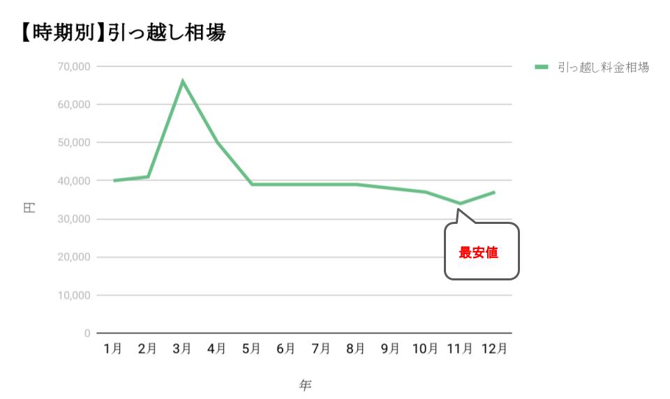 時期別 引っ越し相場価格推移 グラフ