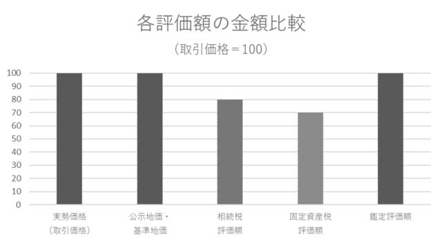 各土地評価額の金額の相対関係を棒グラフで表記