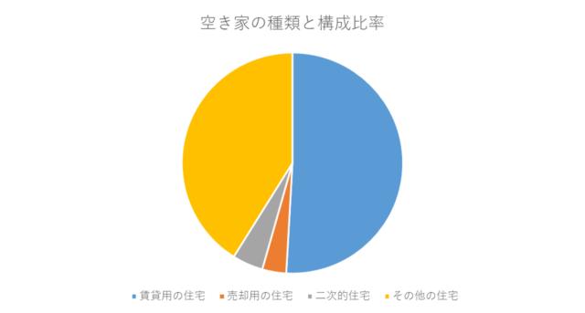 空き家の構成比グラフ