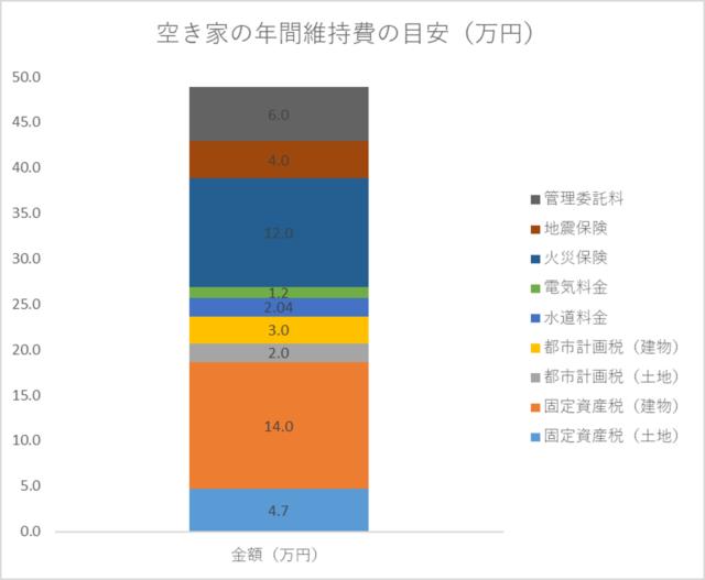 空き家の維持にかかる年間費用の棒グラフ