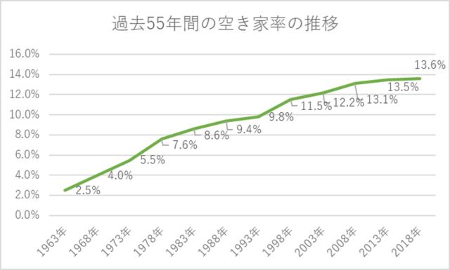 過去55年間の空き家率の推移