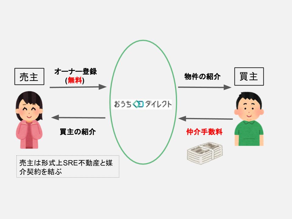 おうちダイレクトビジネスモデル