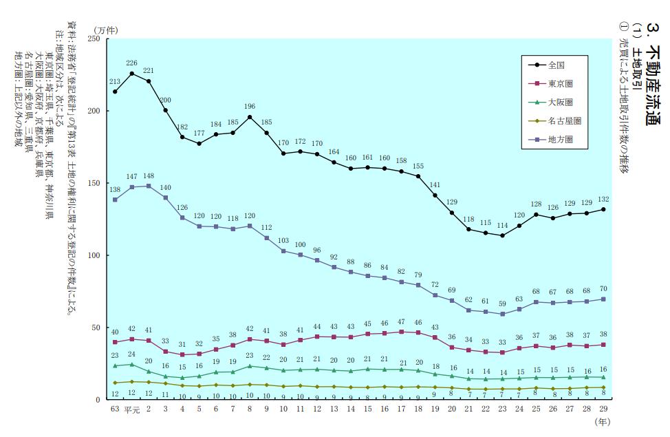 全国の土地 取引件数 推移 グラフ