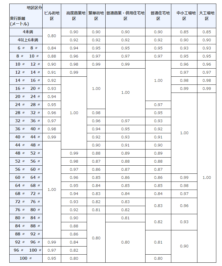 路線価の奥行補正率
