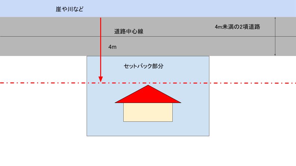 土地の両側セットバックが不可能であれば4m確保する