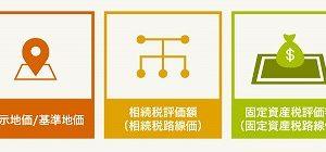 土地価格の相場や評価額を調べる5つの方法