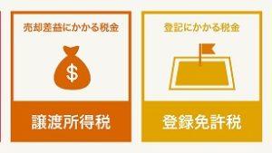 相続した土地や家の売却にかかる税金(所得税・消費税等)